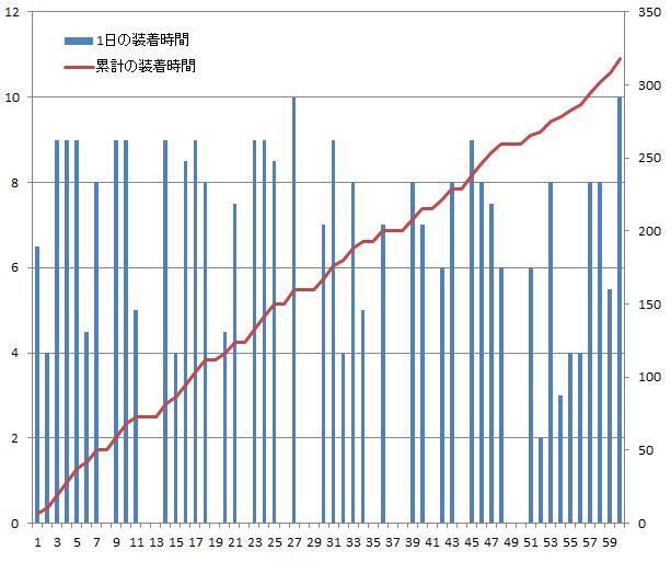 ファローサンフォルテの増大グラフ