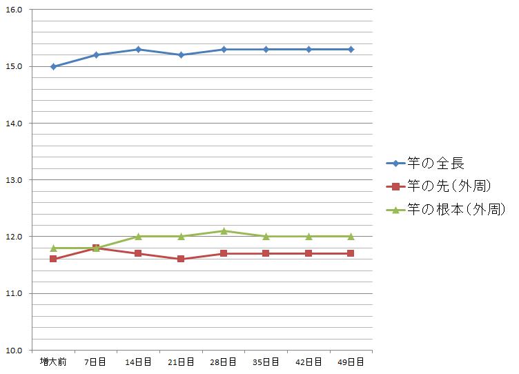 グロウブレード成長記録グラフ