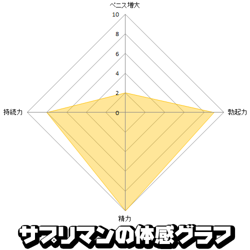 The GOLD情報